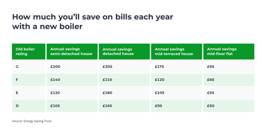 new boiler costs and replacement