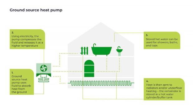 how a ground source heat pump works