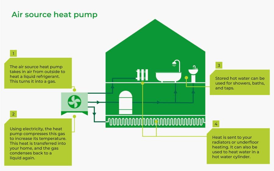 air source heat pump diagram how it works
